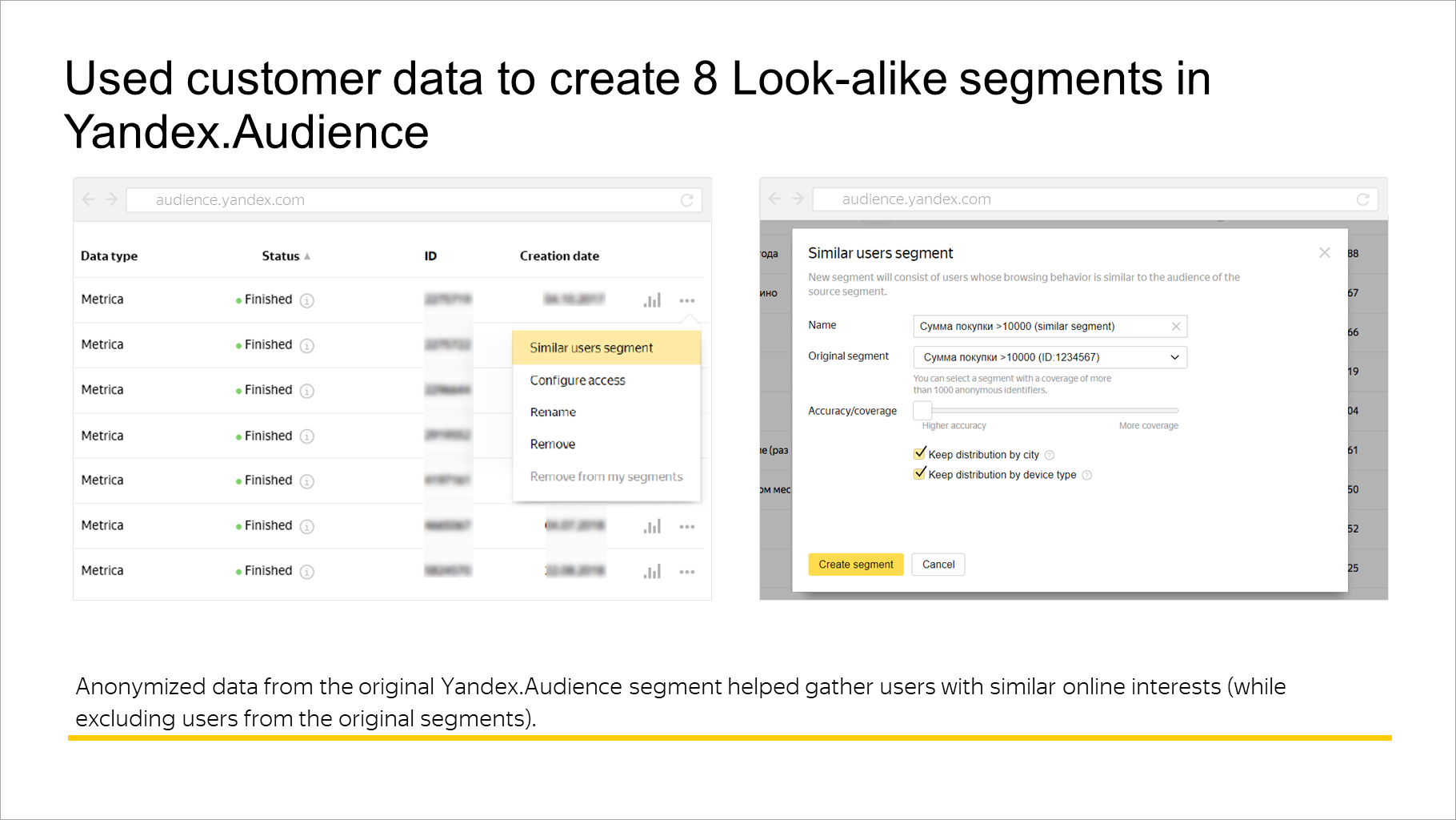 Used customer data to create 8 Look-alike segments in Yandex.Audience