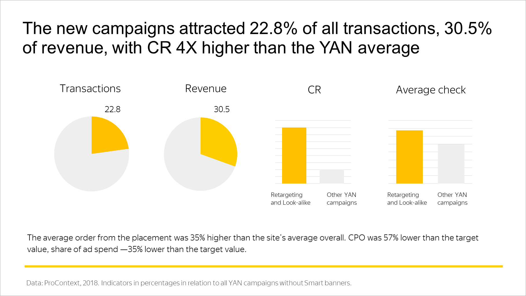 The new campaigns attracted 22.8% of all transactions, 30.5% of revenue, with CR 4X higher than the YAN average