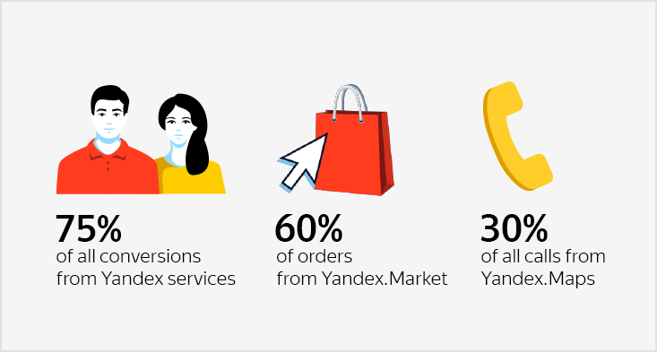 How astore attracted 75% oftheir leads via Yandex.Maps, Market and Direct