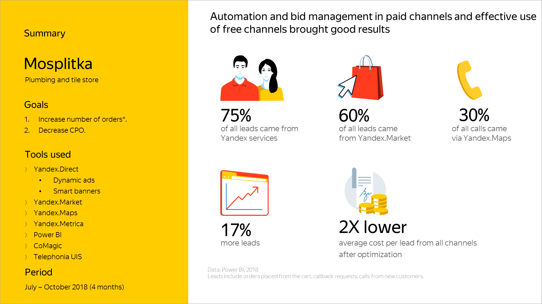 Automation and bid management in paid channels and effective use of free channels brought good results