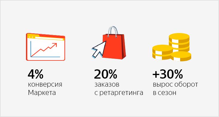 Как инструменты Яндекса помогли понять свою аудиторию и на30% увеличить оборот