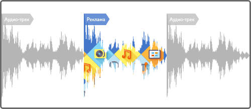 Музыка реклама яндекс интернет-реклама публикации