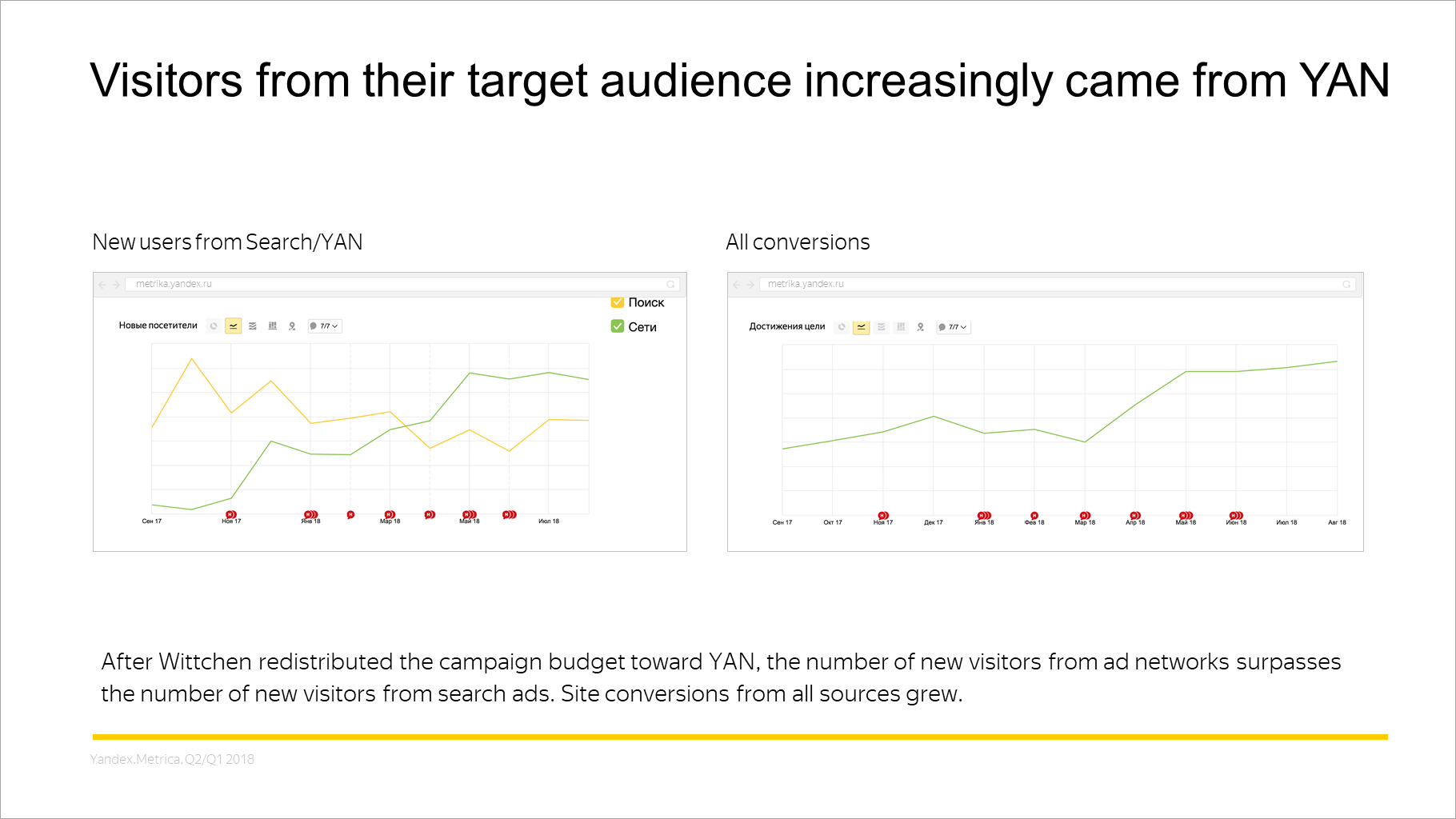 Visitors from their target audience increasingly came from YAN