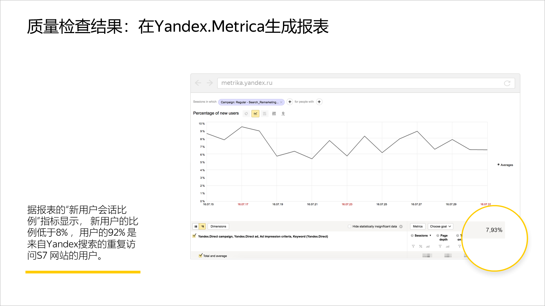 质量检查结果:在Yandex.Metrica生成报表