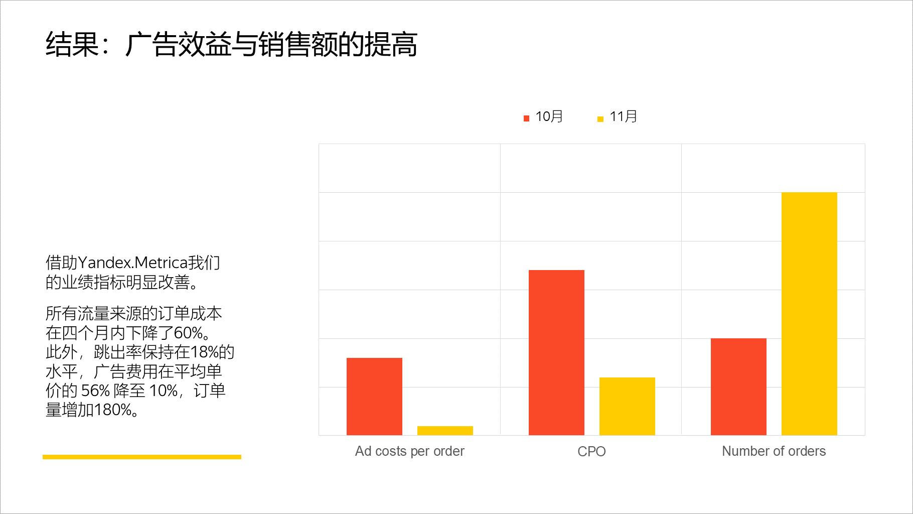 结果:广告效益与销售额的提高
