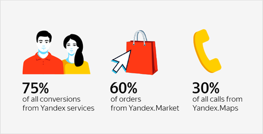 How a store attracted 75% of their leads via Yandex.Maps, Market and Direct
