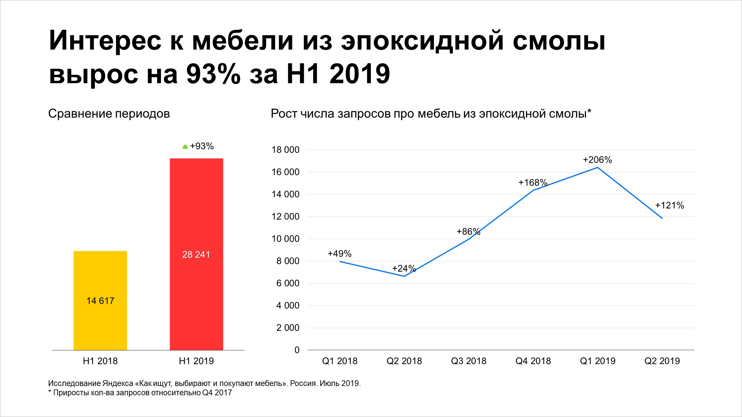 Интерес к мебели из эпоксидной смолы вырос на 93% за H1 2019