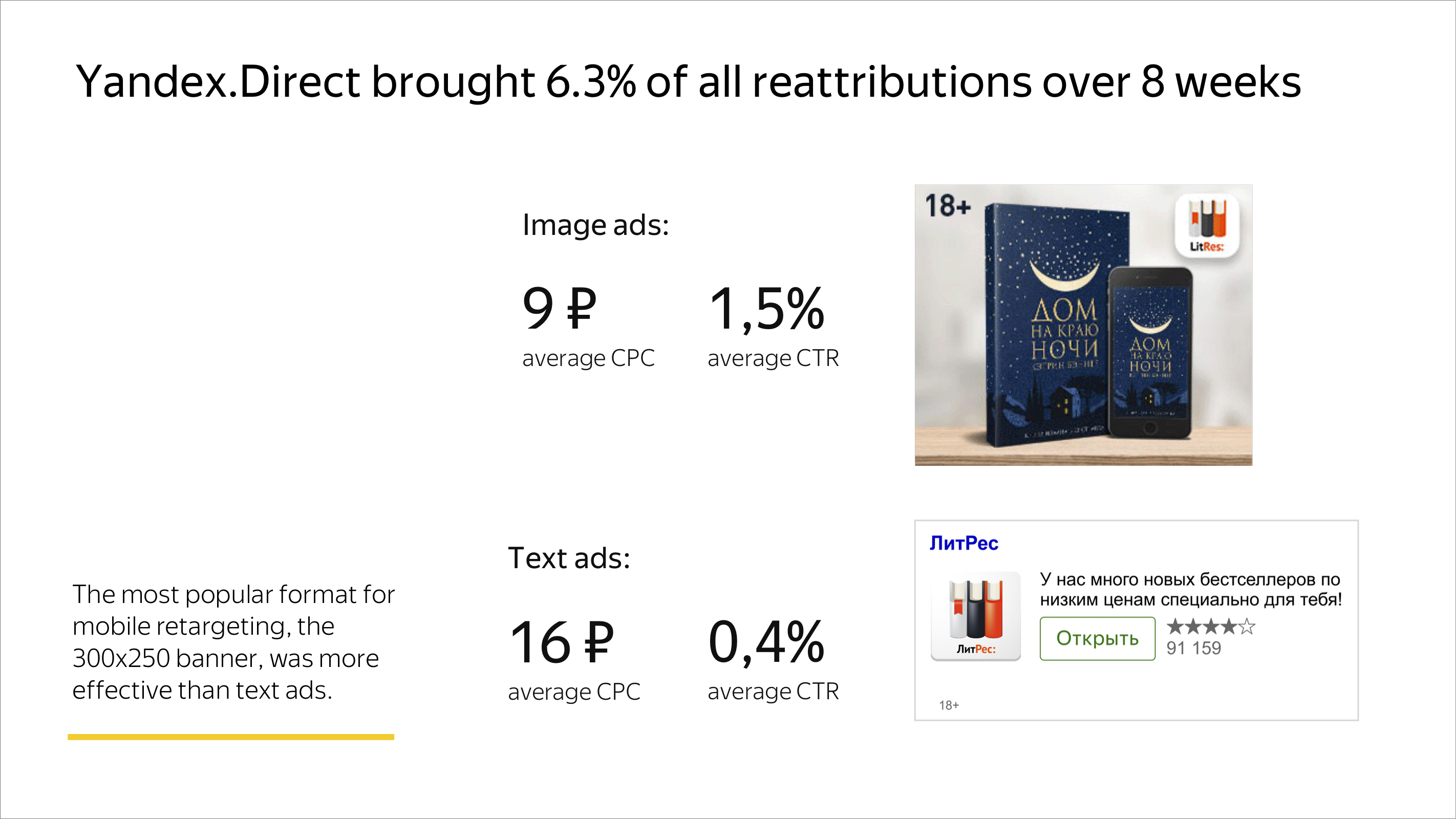 Yandex.Direct brought 6.3% of all reattributions over 8 weeks