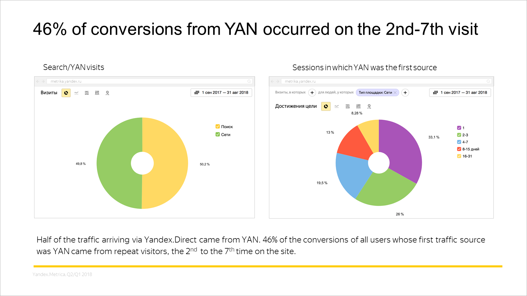 46% of conversions from YAN occurred on the 2nd-7th visit
