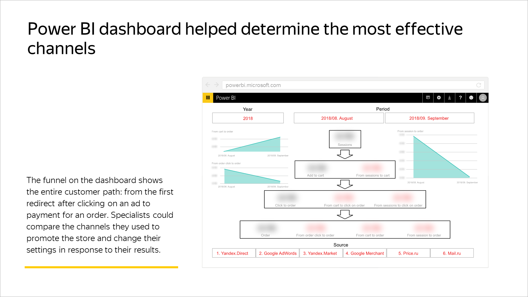 Power BI dashboard helped determine the most effective channels