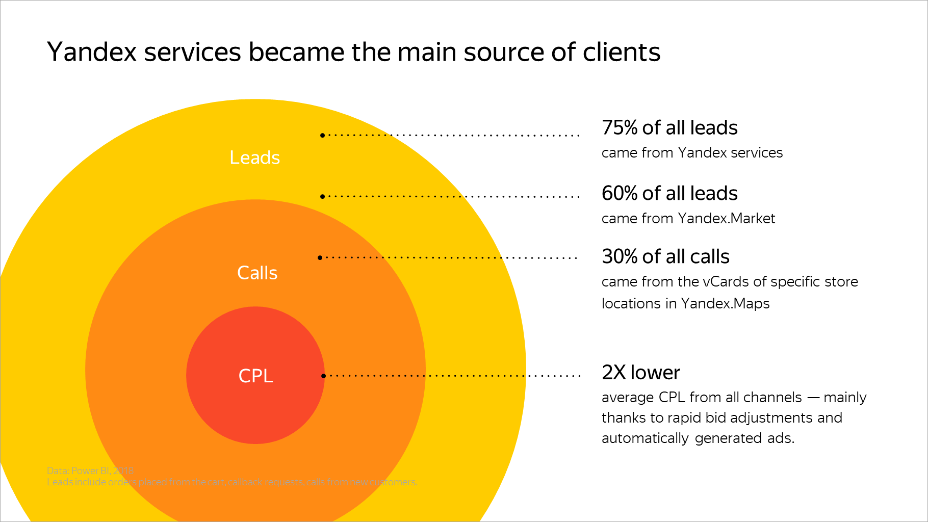 Yandex services became the main source of clients