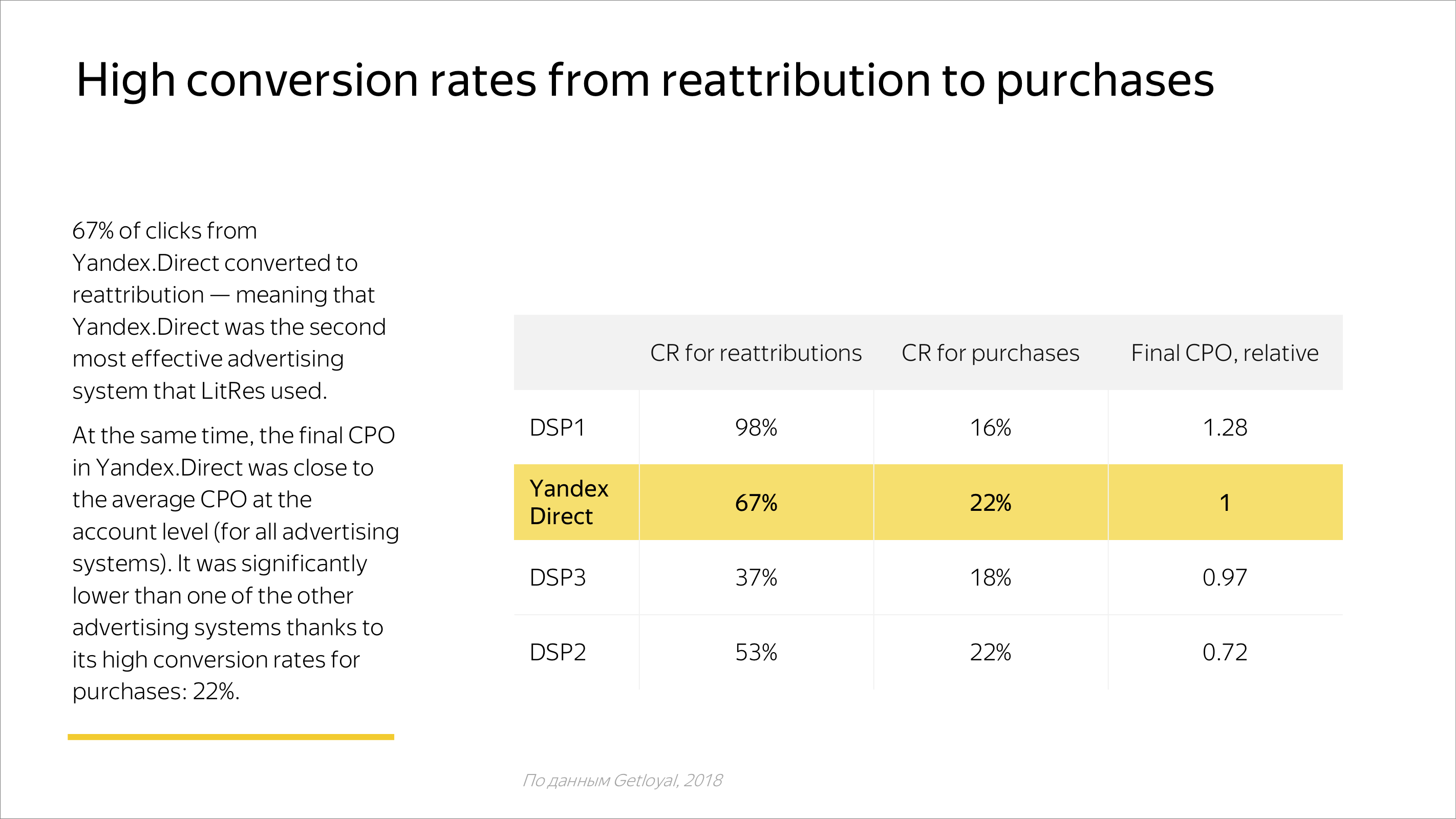High conversion rates from reattribution to purchases