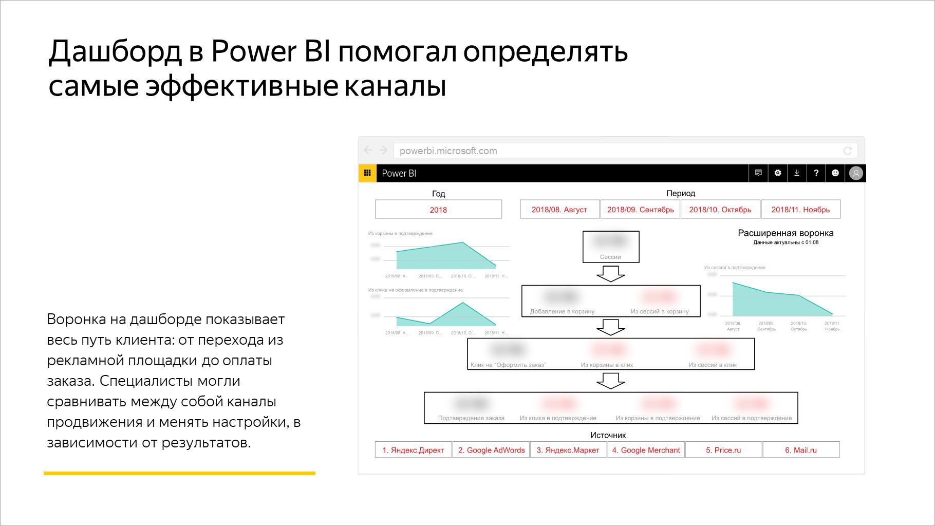 Дашборд в Power BI помогал определять самые эффективные каналы