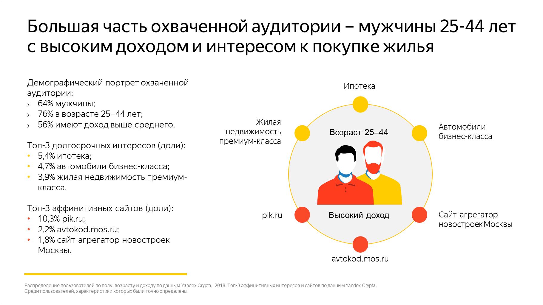 Большая часть охваченной аудитории – мужчины 25-44 лет с высоким доходом и интересом к покупке жилья