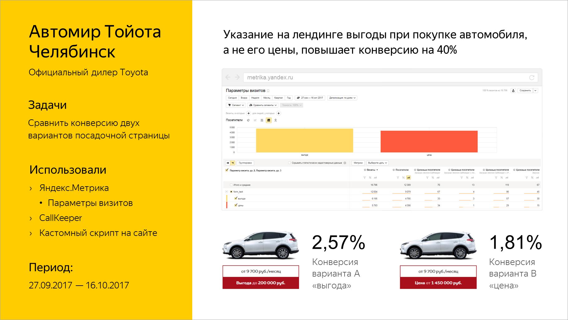 Указание на лендинге выгоды при покупке автомобиля, а не его цены, повышает конверсию на 40%