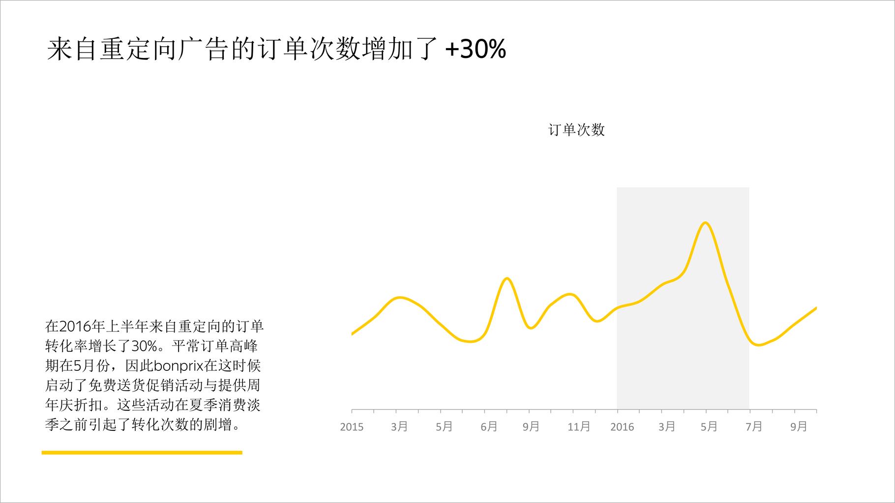 来自重定向广告的订单次数增加了 +30%