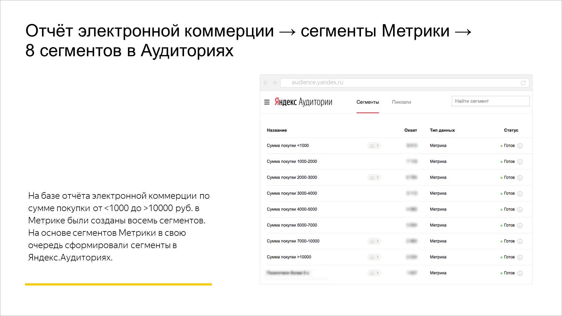 Отчёт электронной коммерции → сегменты Метрики → 8 сегментов в Аудиториях