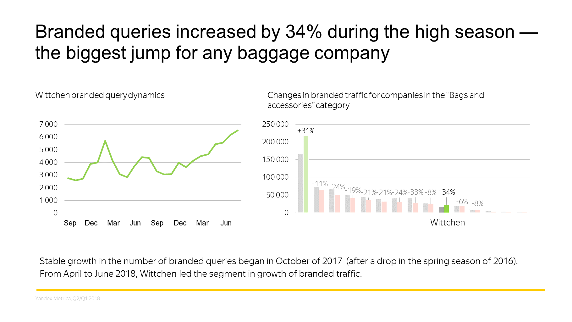 Branded queries increased by 34% during the high season — the biggest jump for any baggage company