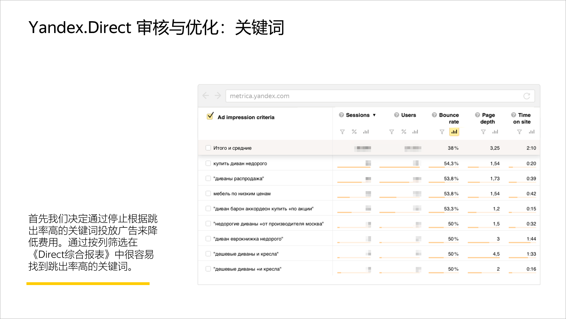 Yandex.Direct 审核与优化:关键词