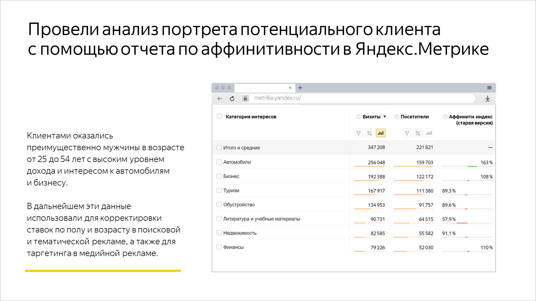 Провели анализ портрета потенциального клиента с помощью отчета по аффинитивности в Яндекс.Метрике