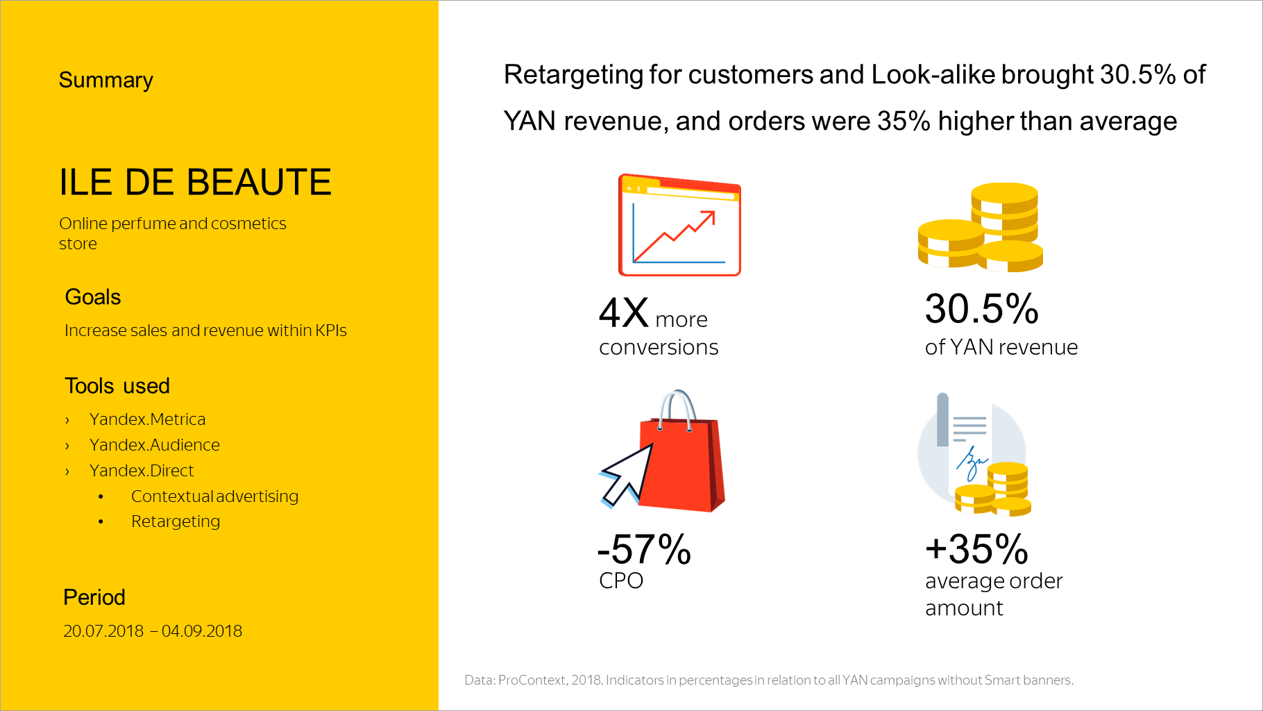 Retargeting for customers and Look-alike brought 30.5% of YAN revenue, and orders were 35% higher than average