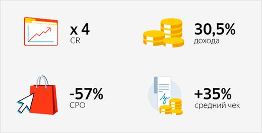 Как ретаргетинг на покупателей и их look-alike принесли треть дохода с РСЯ