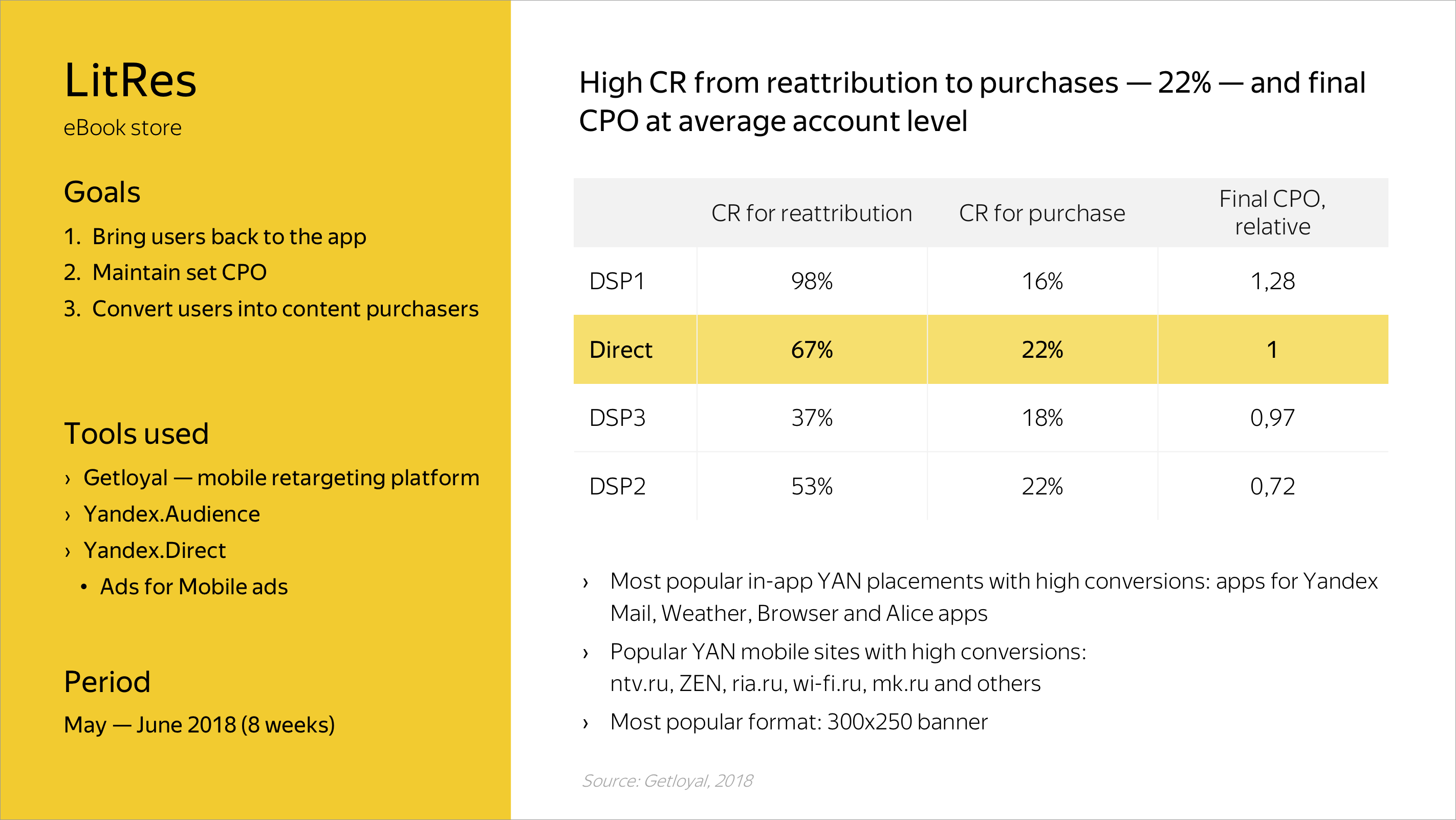 High CR from reattribution to purchases — 22% — and final CPO at average account level