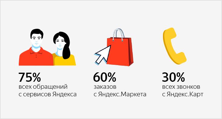 Как магазину привлекать 75% обращений через Карты, Маркет иДирект