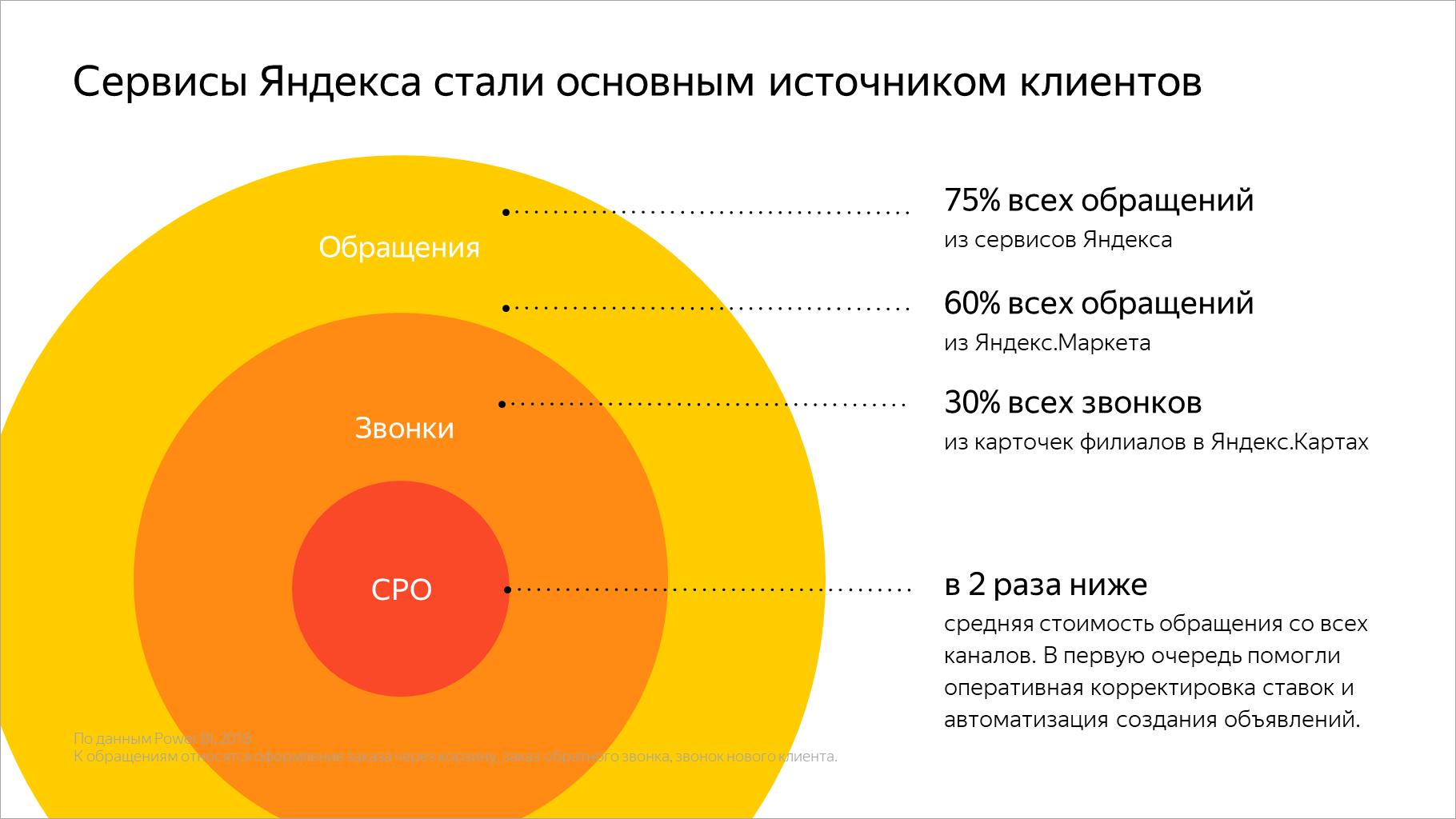 Сервисы Яндекса стали основным источником клиентов