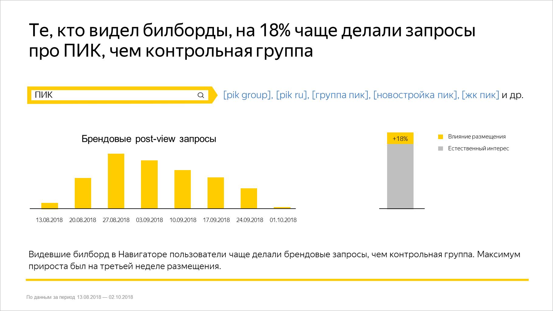 Те, кто видел билборды, на 18% чаще делали запросы про ПИК, чем контрольная группа