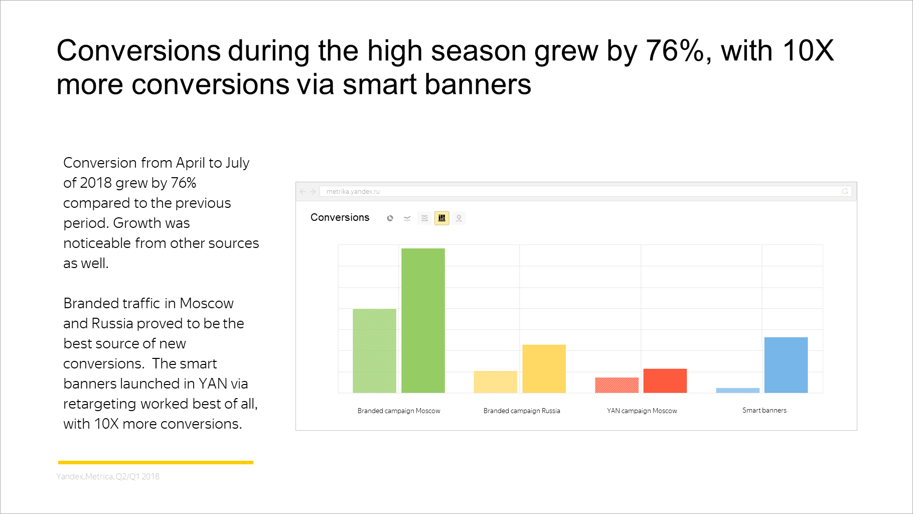 Conversions during the high season grew by 76%, with 10X more conversions via smart banners