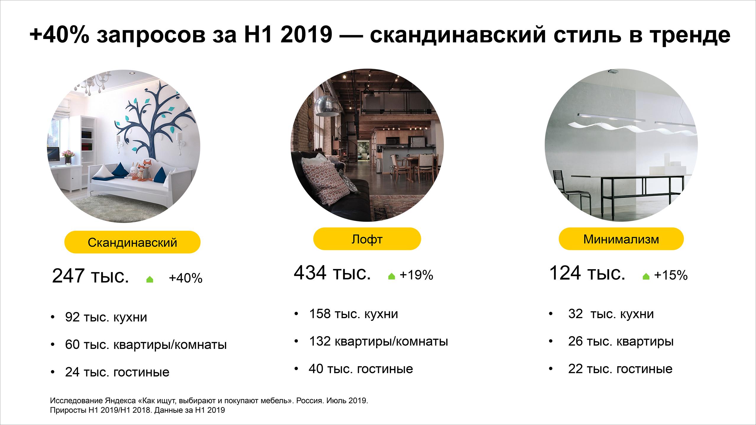 +40% запросов за H1 2019 — скандинавский стиль в тренде