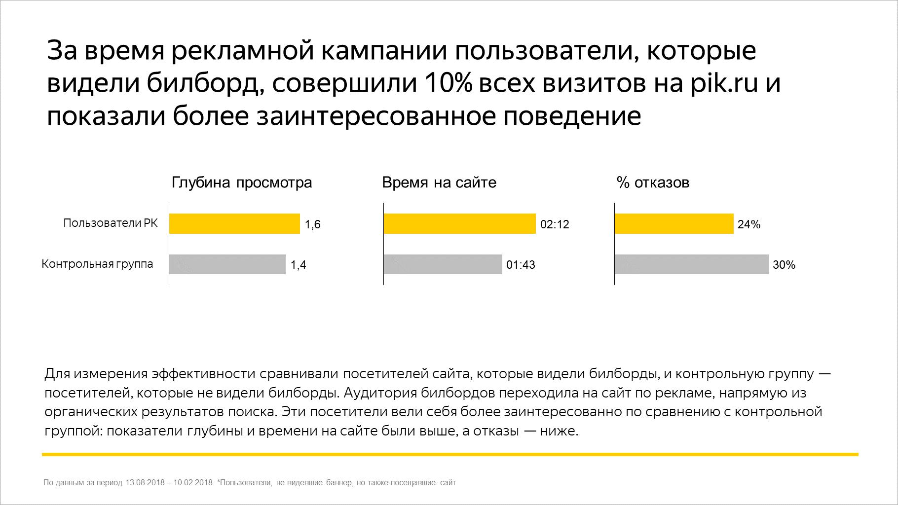 За время рекламной кампании пользователи, которые видели билборд, совершили 10% всех визитов на pik.ru и показали более заинтересованное поведение