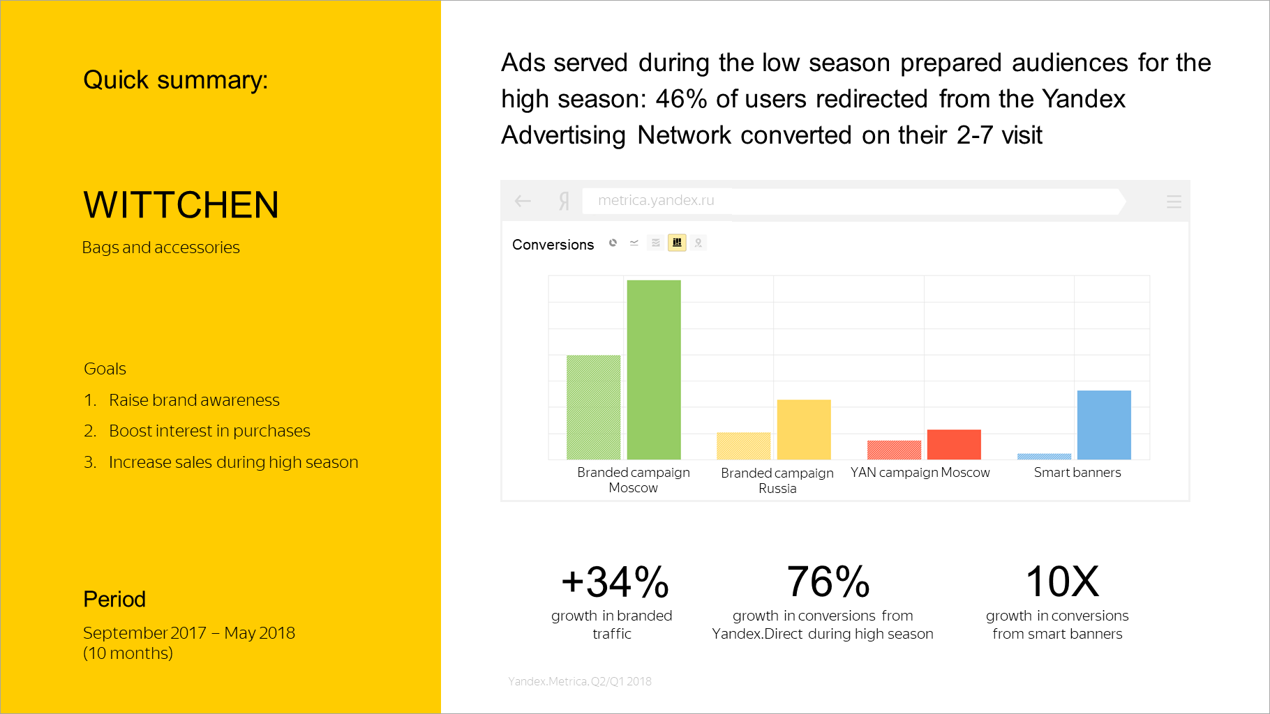 Ads served during the low season prepared audiences for the high season: 46% of users redirected from the Yandex Advertising Network converted on their 2-7 visit