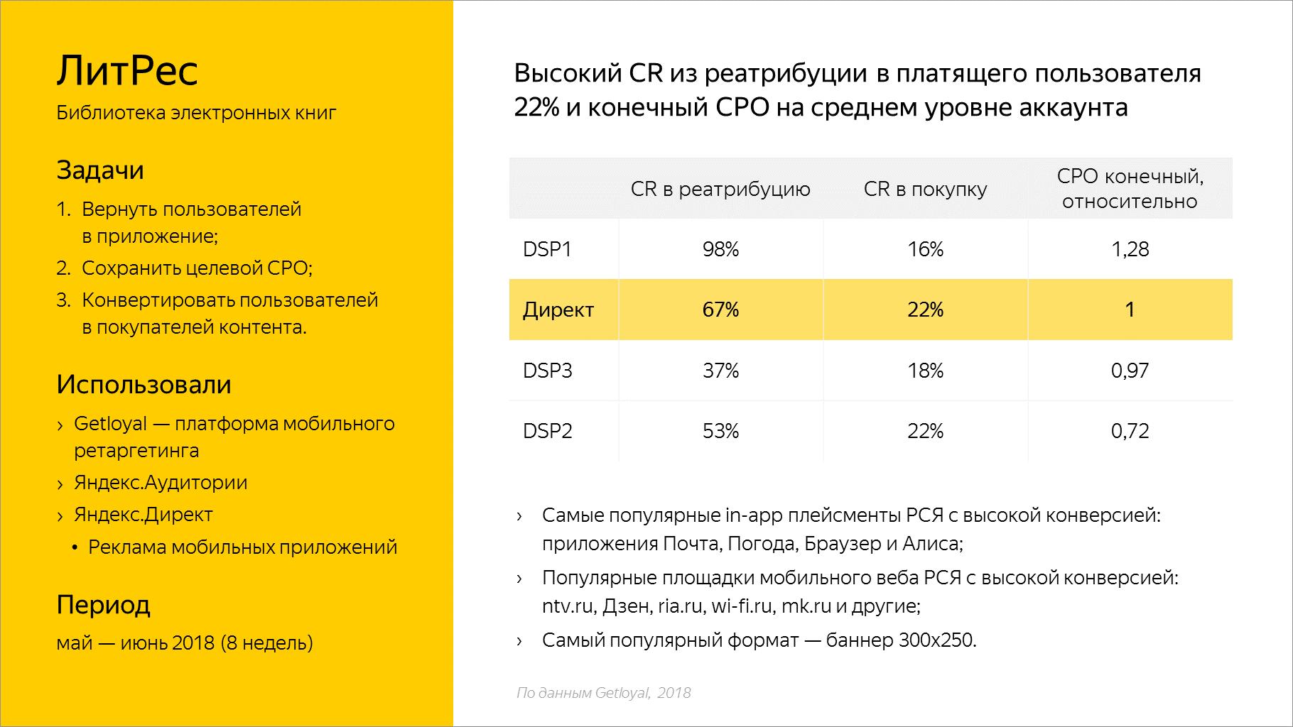 Высокий CR из реатрибуции в платящего пользователя 22% и конечный CPO на среднем уровне аккаунта