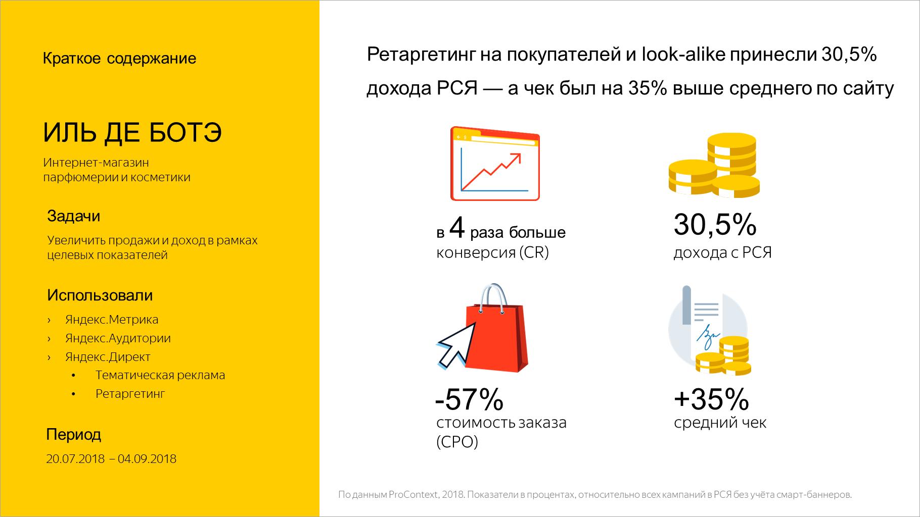 Ретаргетинг на покупателей и look-alike принесли 30,5% дохода РСЯ — а чек был на 35% выше среднего по сайту