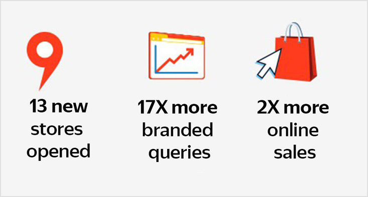How Yandex.Metrica helped a new site grow to 13 offline stores in two years