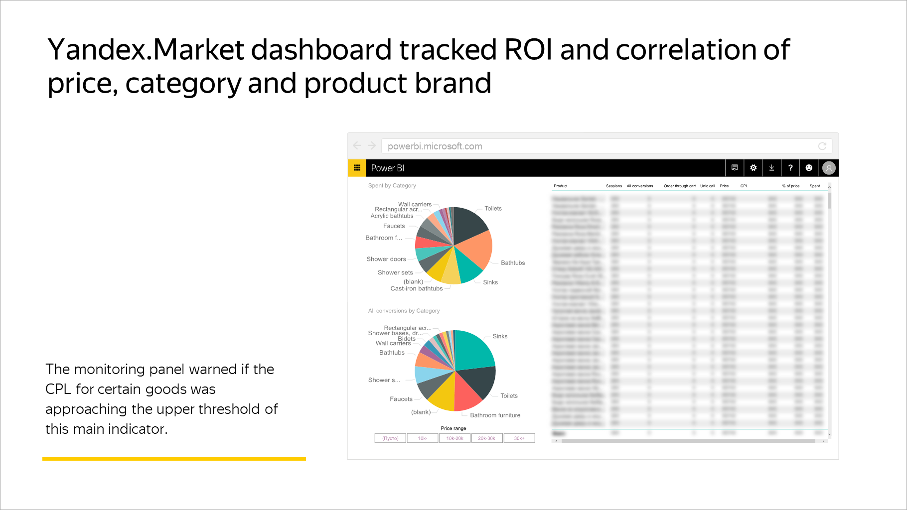 Yandex.Market dashboard tracked ROI and correlation of price, category and product brand