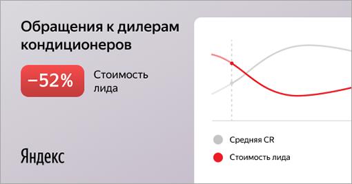 Соптимизацией конверсий цена обращения кдилерам Mitsubishi Electric стала вдвое ниже, акоэффициент конверсии в2,6раза выше— даже внесезон