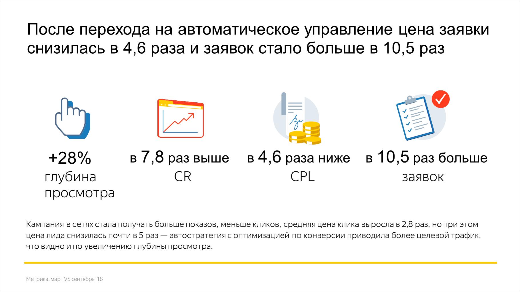 После перехода на автоматическое управление цена заявки снизилась в 4,6 раза и заявок стало больше в 10,5 раз
