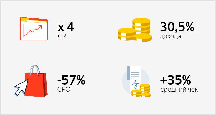 Как ретаргетинг напокупателей иихlook-alike принесли треть дохода сРСЯ