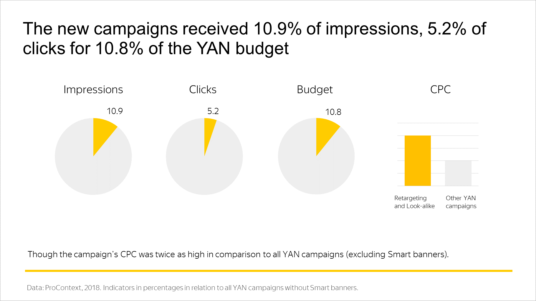 The new campaigns received 10.9% of impressions, 5.2% of clicks for 10.8% of the YAN budget