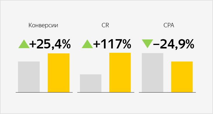 Как оптимизировать продвижение офлайн-рекламы иснизить CPA на24,9% спомощью Яндекс.Директа