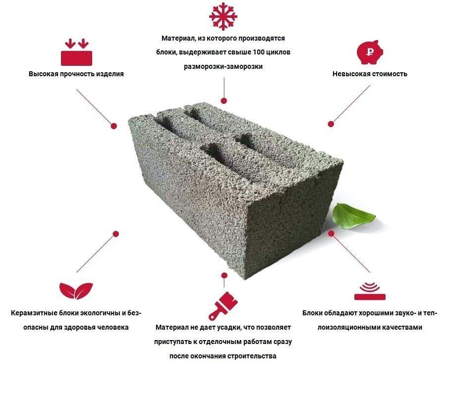 прочность строительных блоков