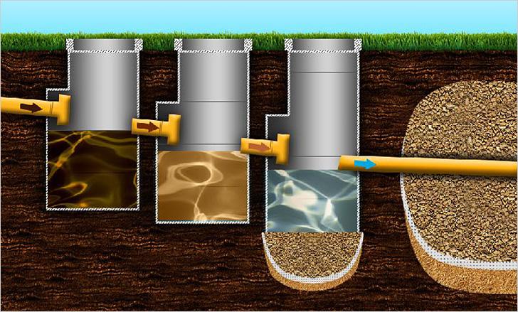 принцип работы бетонного септика