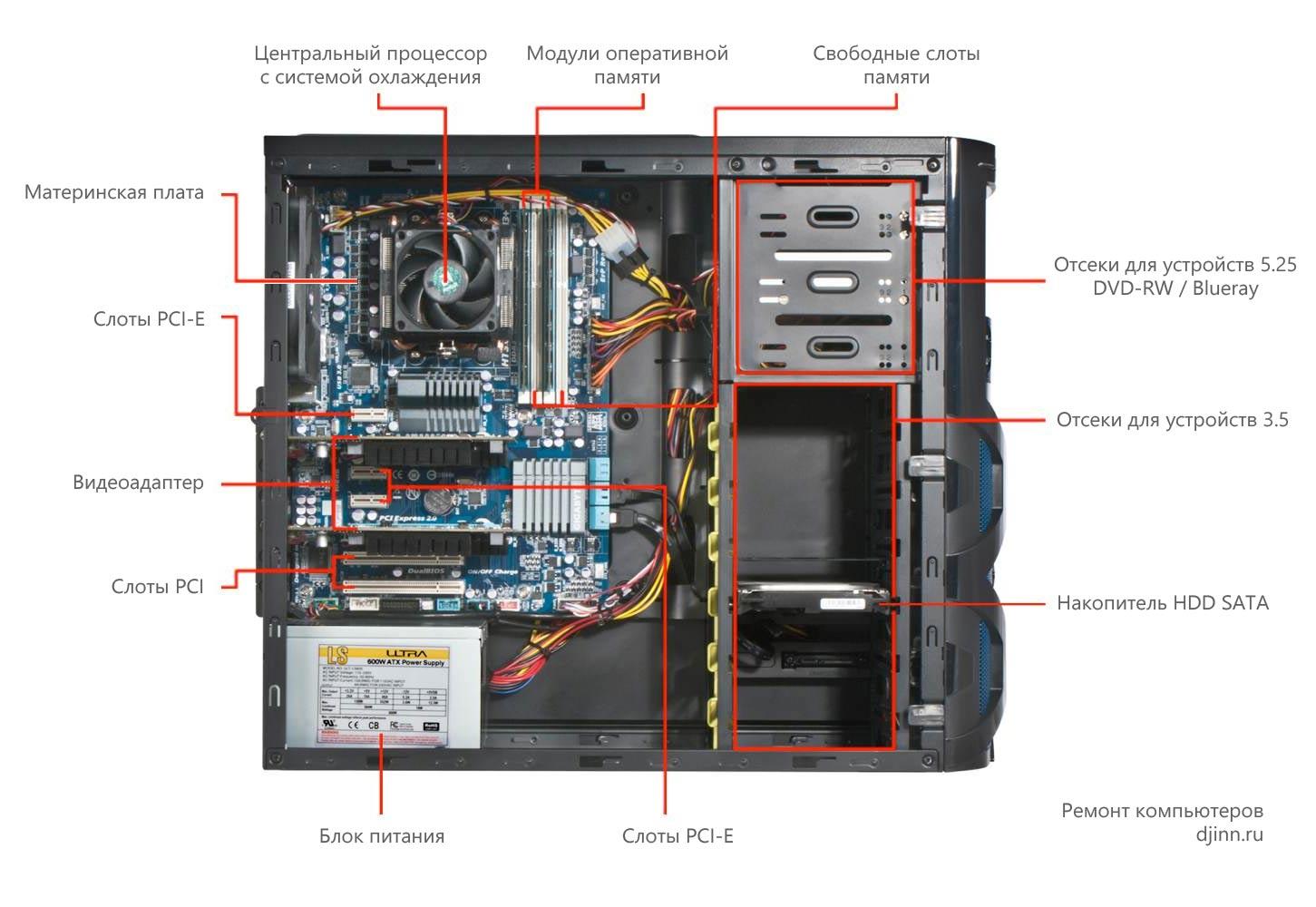 Строение компьютера в картинках