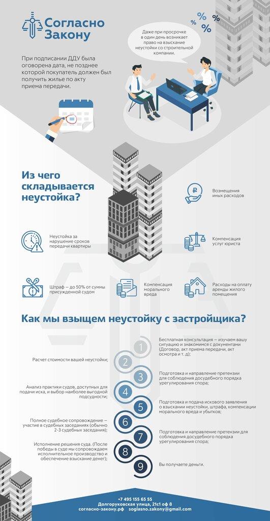 юридические услуги — Согласно Закону - Защита прав дольщиков — Москва, фото №2