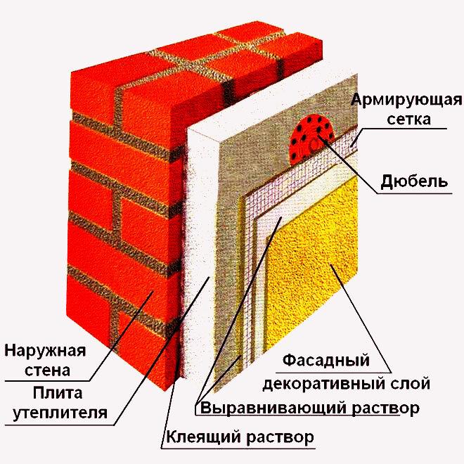 стена кирпич утеплитель штукатурка