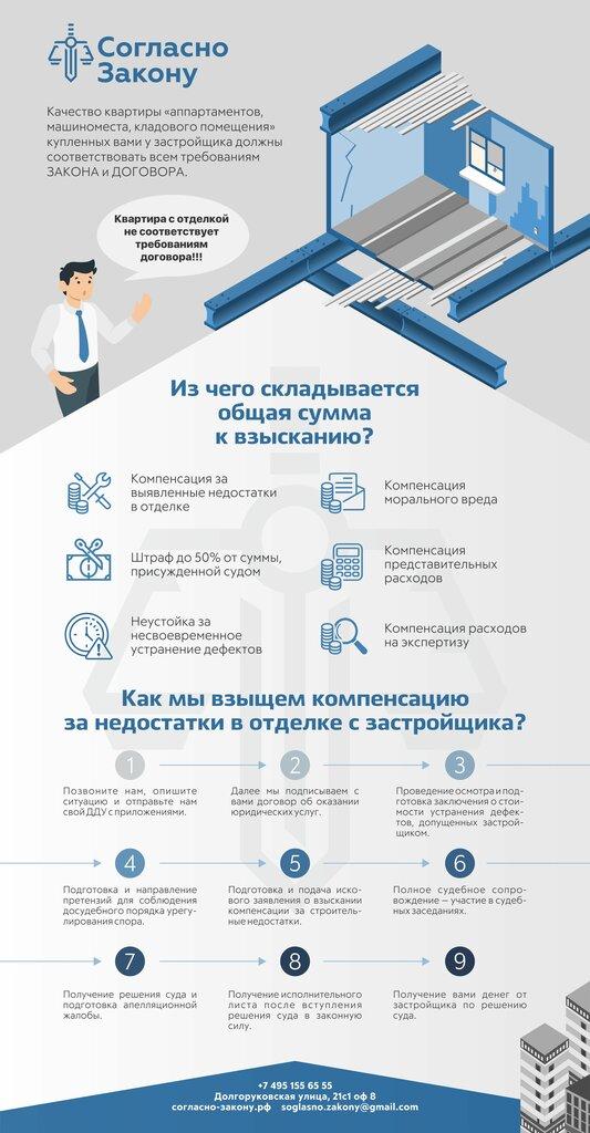 юридические услуги — Согласно Закону - Защита прав дольщиков — Москва, фото №1