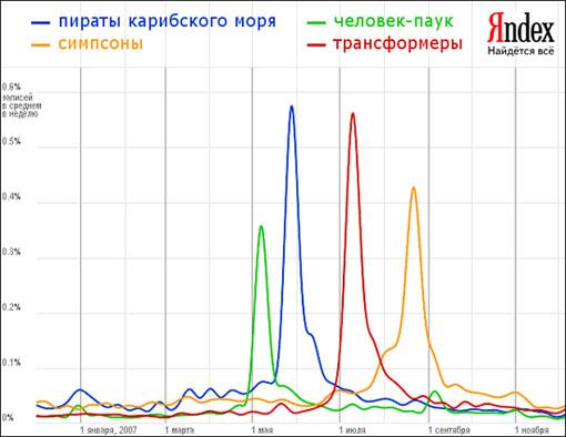 Яндекс.Итоги - Фильмы